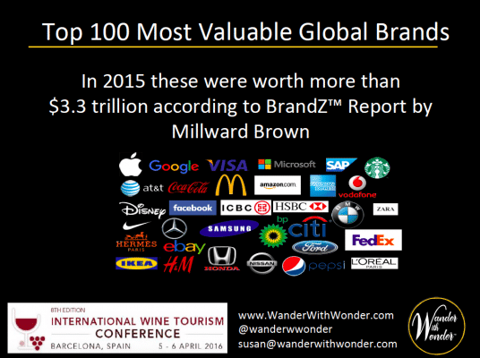 Top 100 Most Valuable Global Brands in 2015