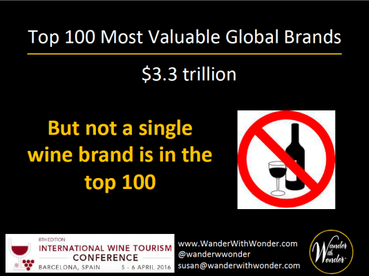 There is not a single wine brand among the world's top 100 brands